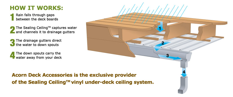 How the Sealing Ceiling system works